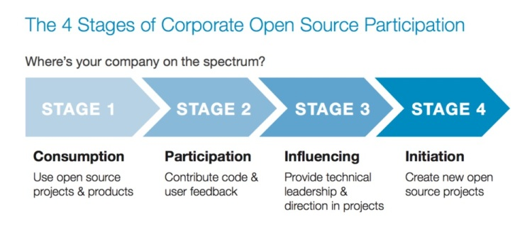 four-stages-open-source-linuxfoundation-org